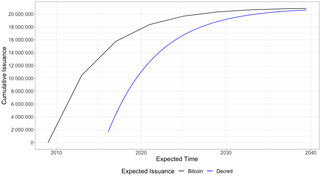 Figure 3 – Bitcoin and Decred estimated supply growth curves until June 2039