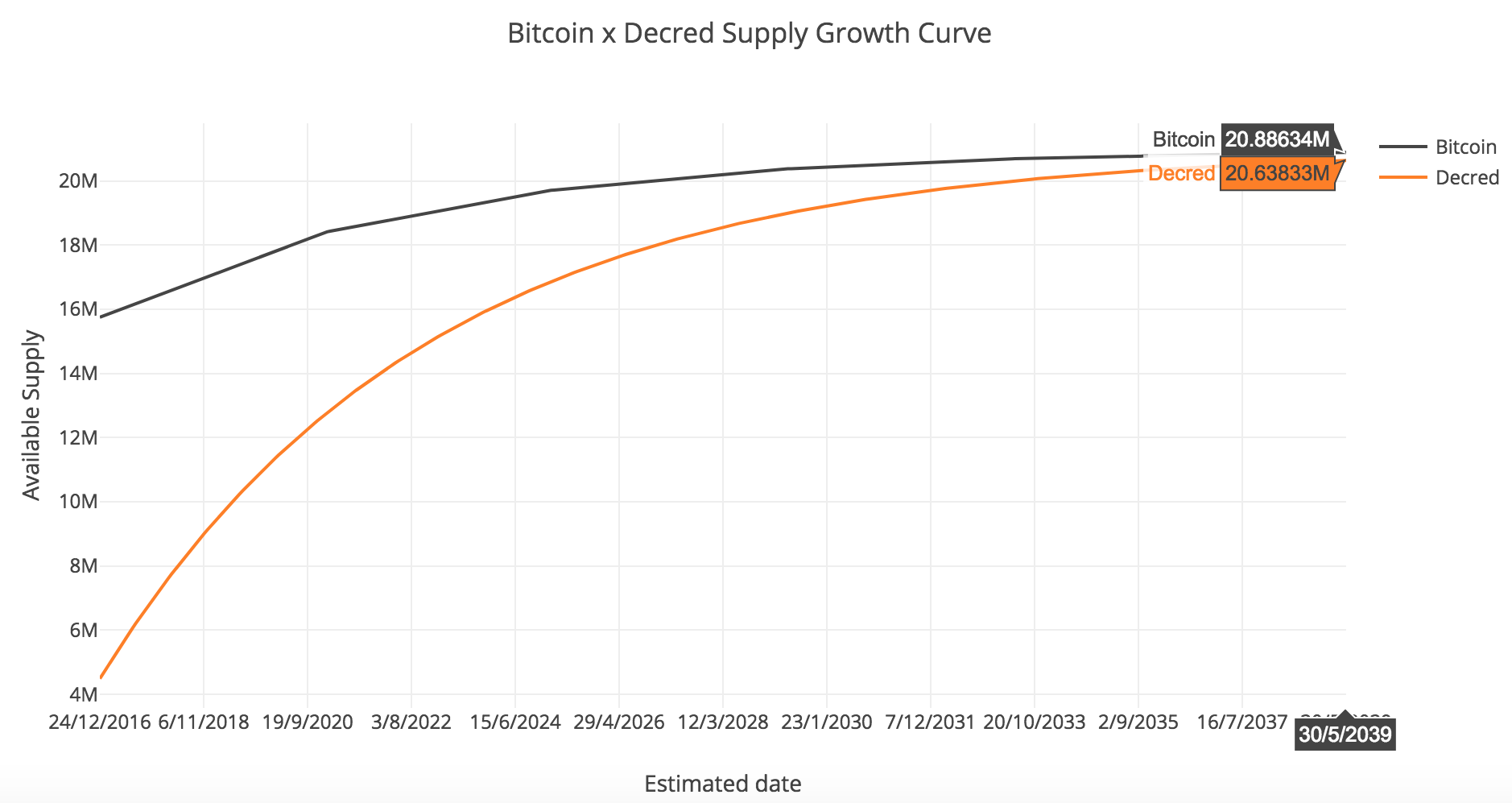 Figure 8 - Approximate comparison between Bitcoin and Decred supply growth curves