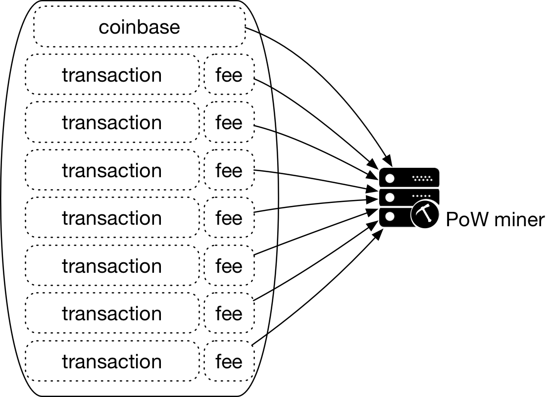 Figure 4 - PoW miner is rewarded with new coins from Coinbase transaction and transaction fees