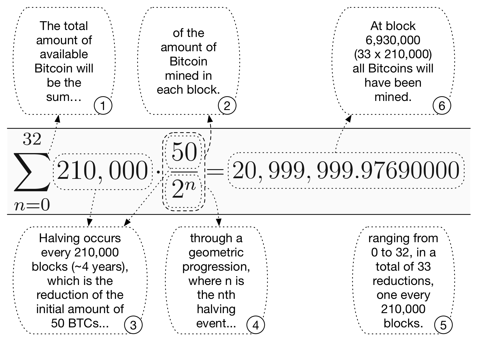 Figure 2 - Bitcoin supply equation