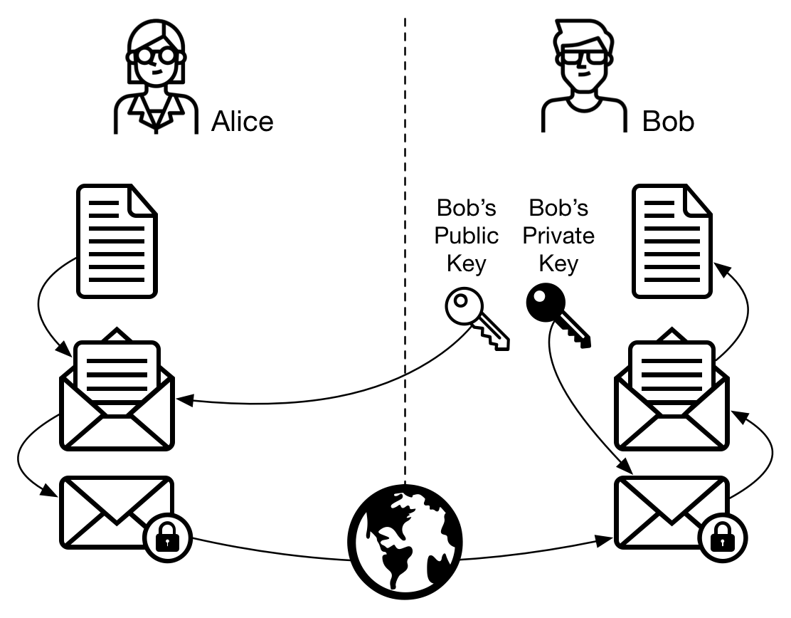 Figure 6 - Asymmetric cryptography: Alice sends a message to Bob
