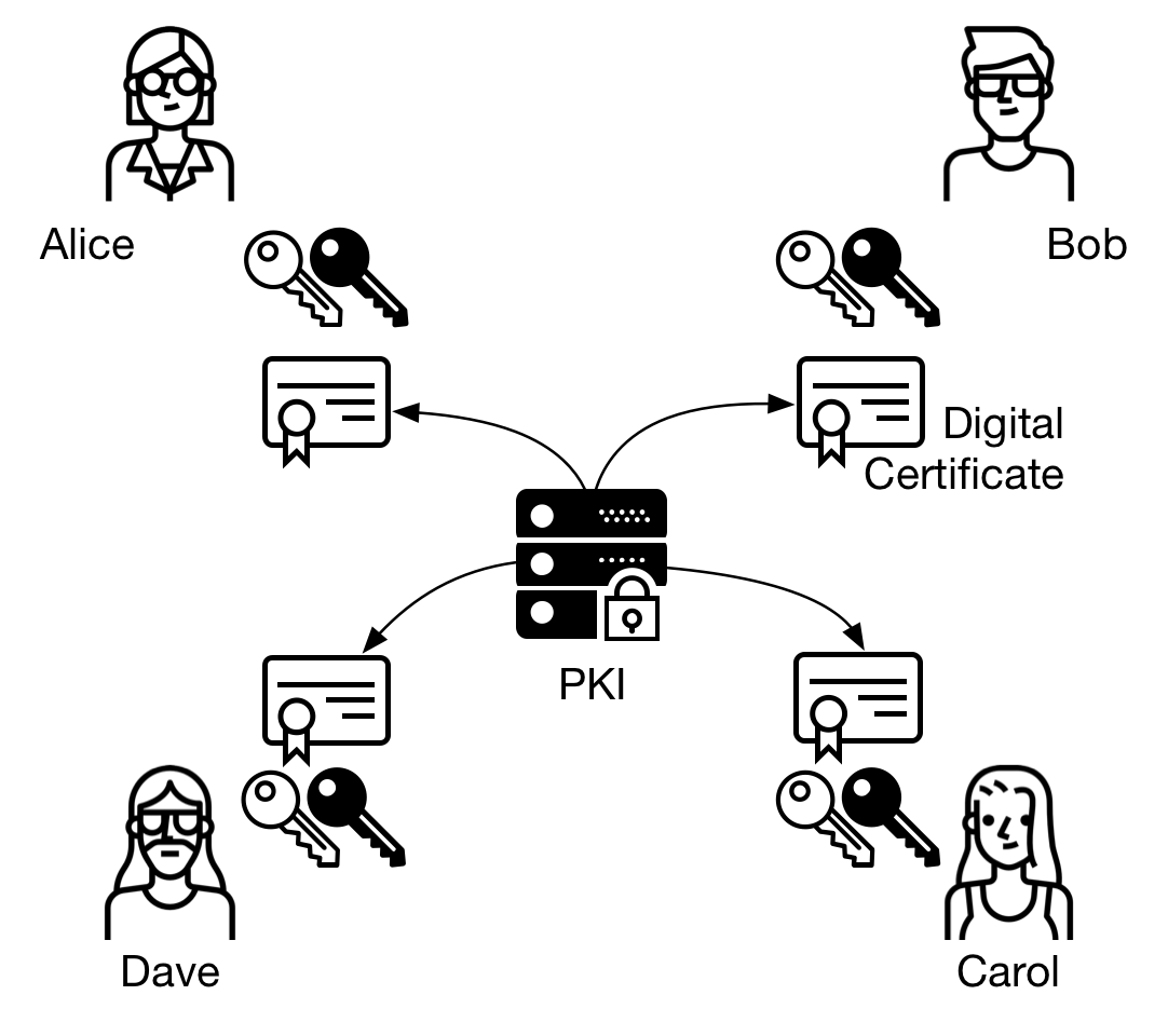 Figure 8 - PKI (Public Key Infrastructure) example