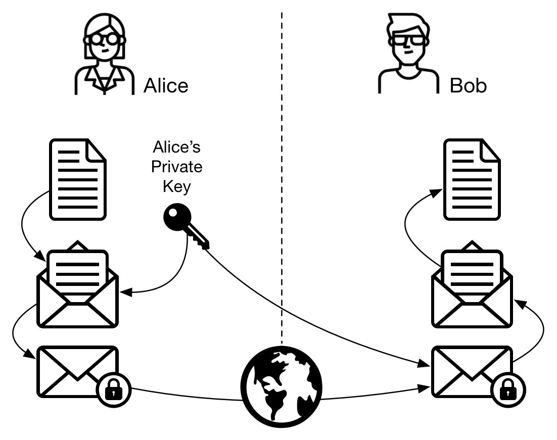 Figure 2 - Symmetric cryptography: Alice sends a message to Bob