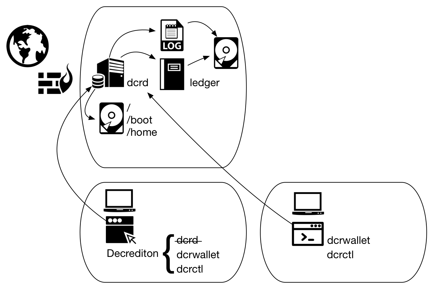 Figure 1 - dcrd execution on an isolated host