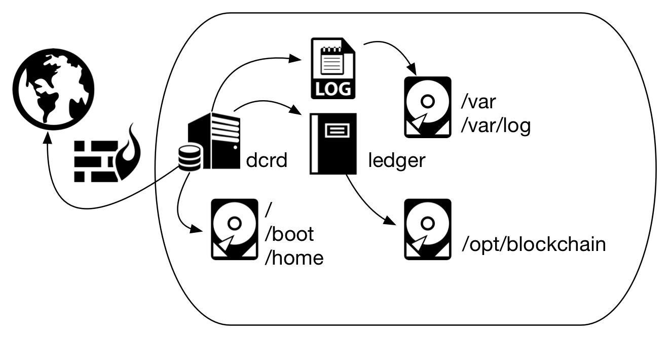 Figure 2 - Using several disks to avoid performance compromise