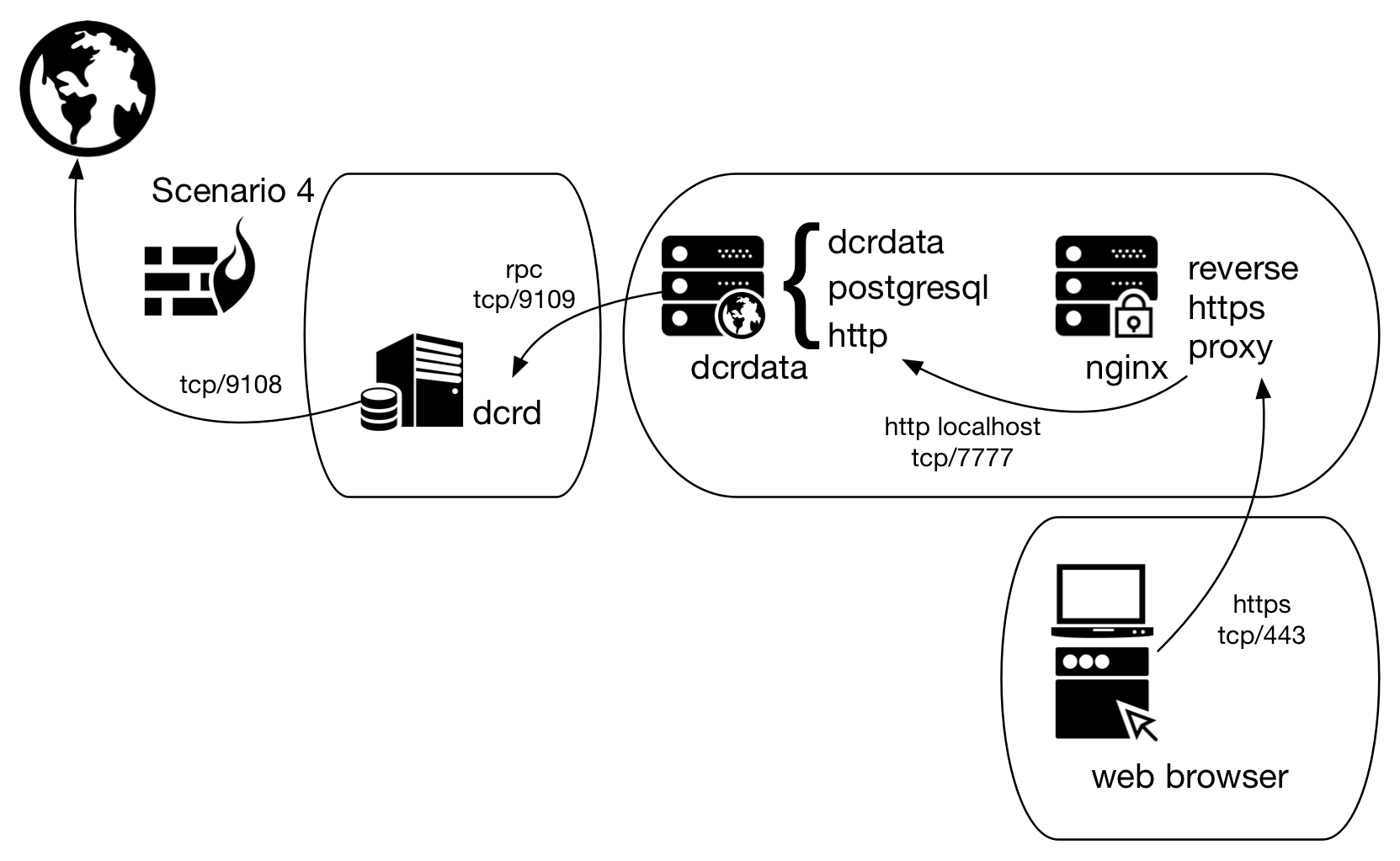 Figure 3 - Scenario 4 of dcrdata use, now via nginx