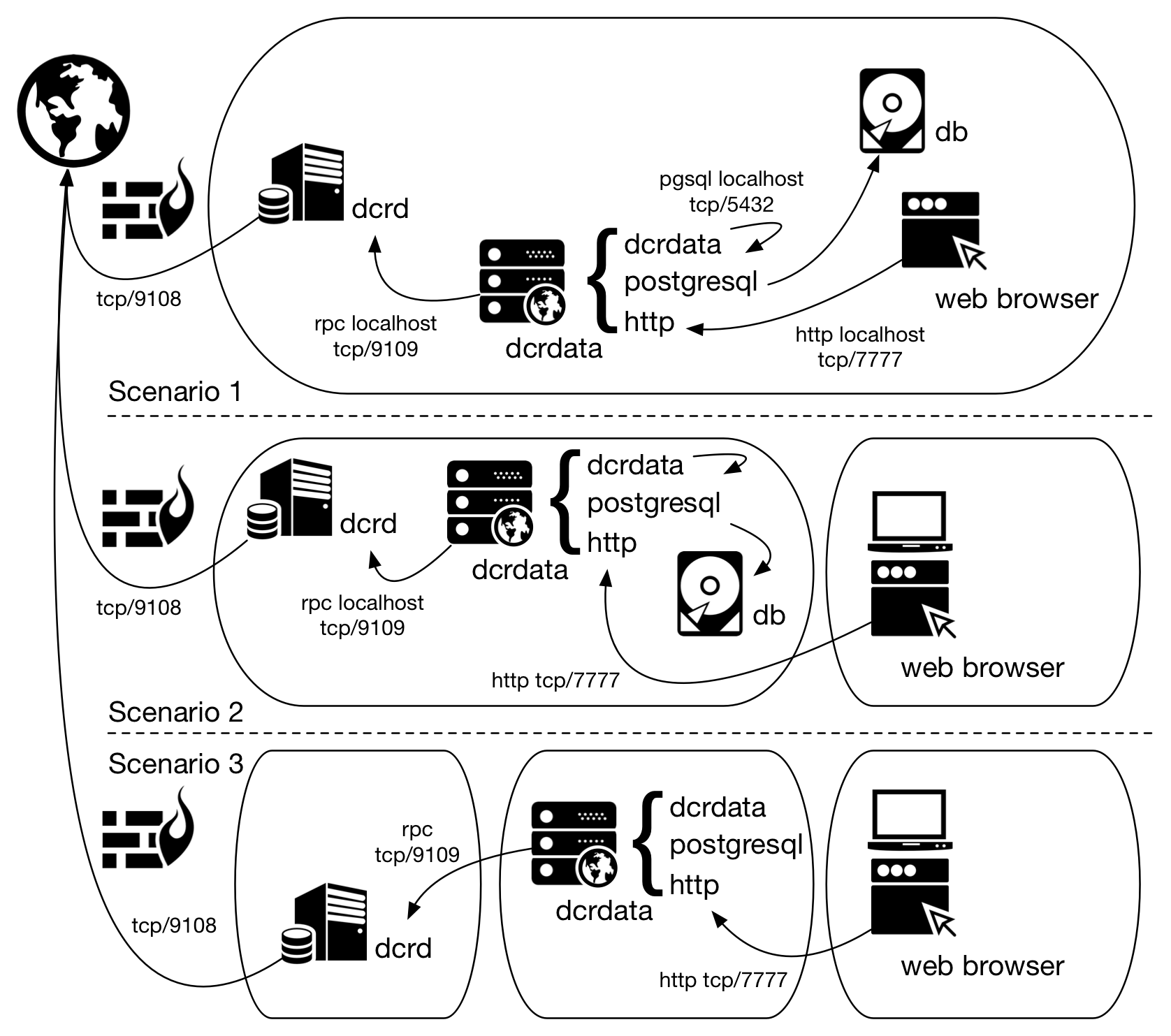 Figure 1 - Possible scenarios for dcrdata installation