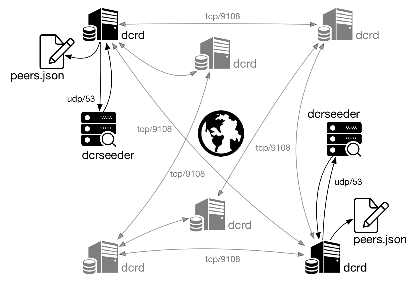 Figura 4 - dcrd uses DNS Seeds to locate other nodes