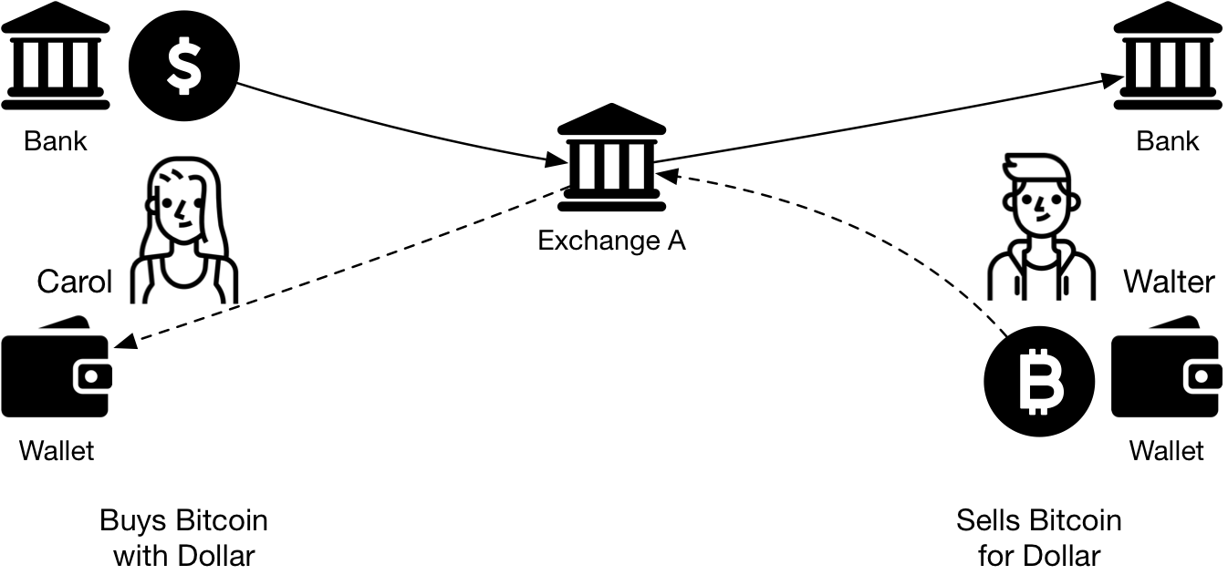 Figure 1 - Users exchange fiat currency for Bitcoin through an Exchange