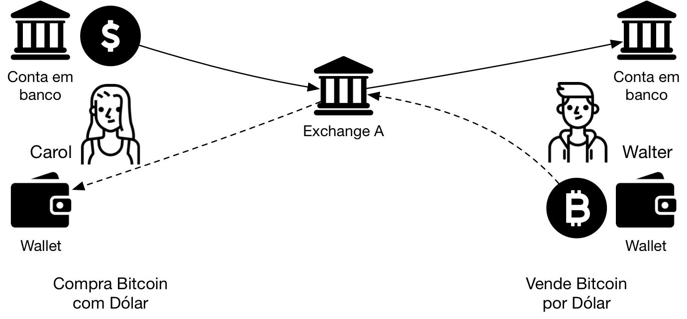 usa bitcoin casinò bonus senza deposito