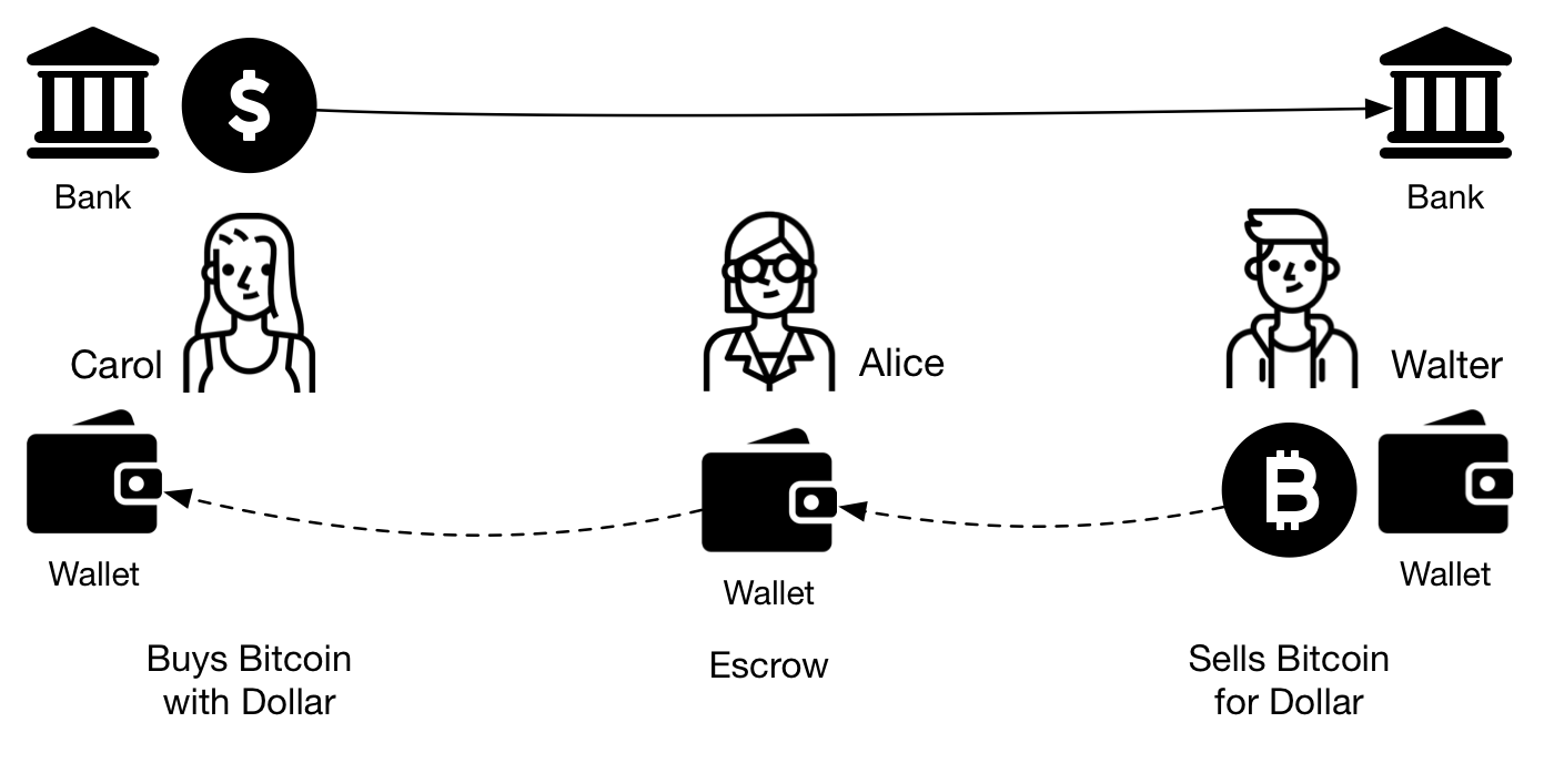 Figure 3 - Users exchange fiat currency for Bitcoin using a third party as escrow