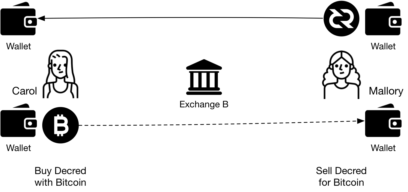 Figure 2 - Users exchange Bitcoin for Decred directly, without trusted third parties