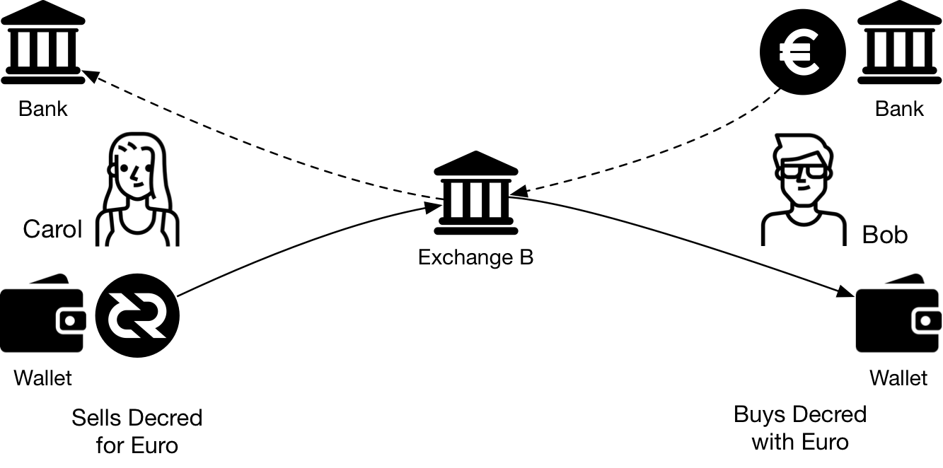 Figure 5 - Users exchange Decred for fiat currency through an Exchange