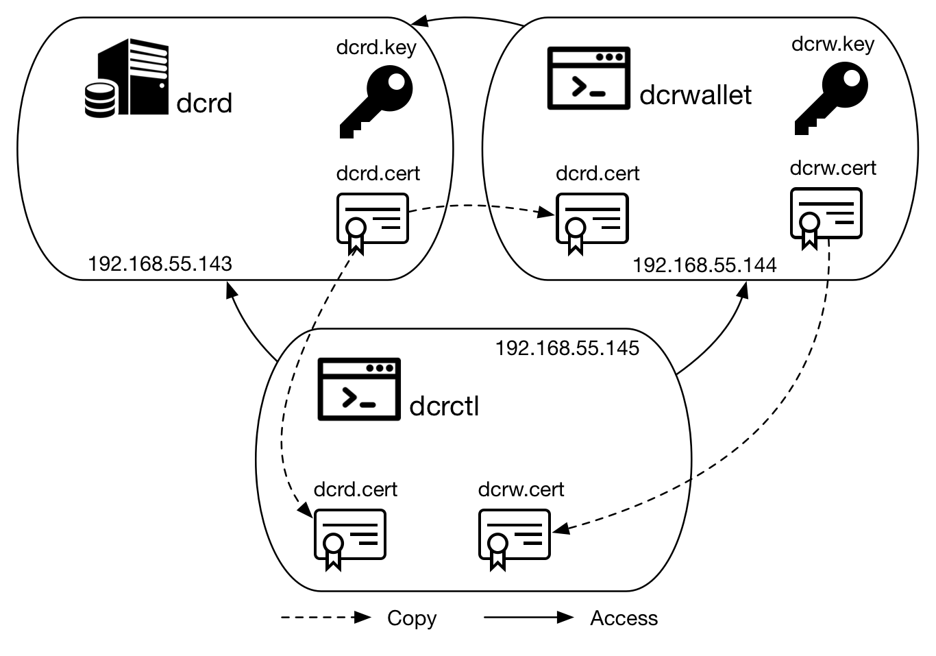 Figure 3 - Example scenario for OpenSSL