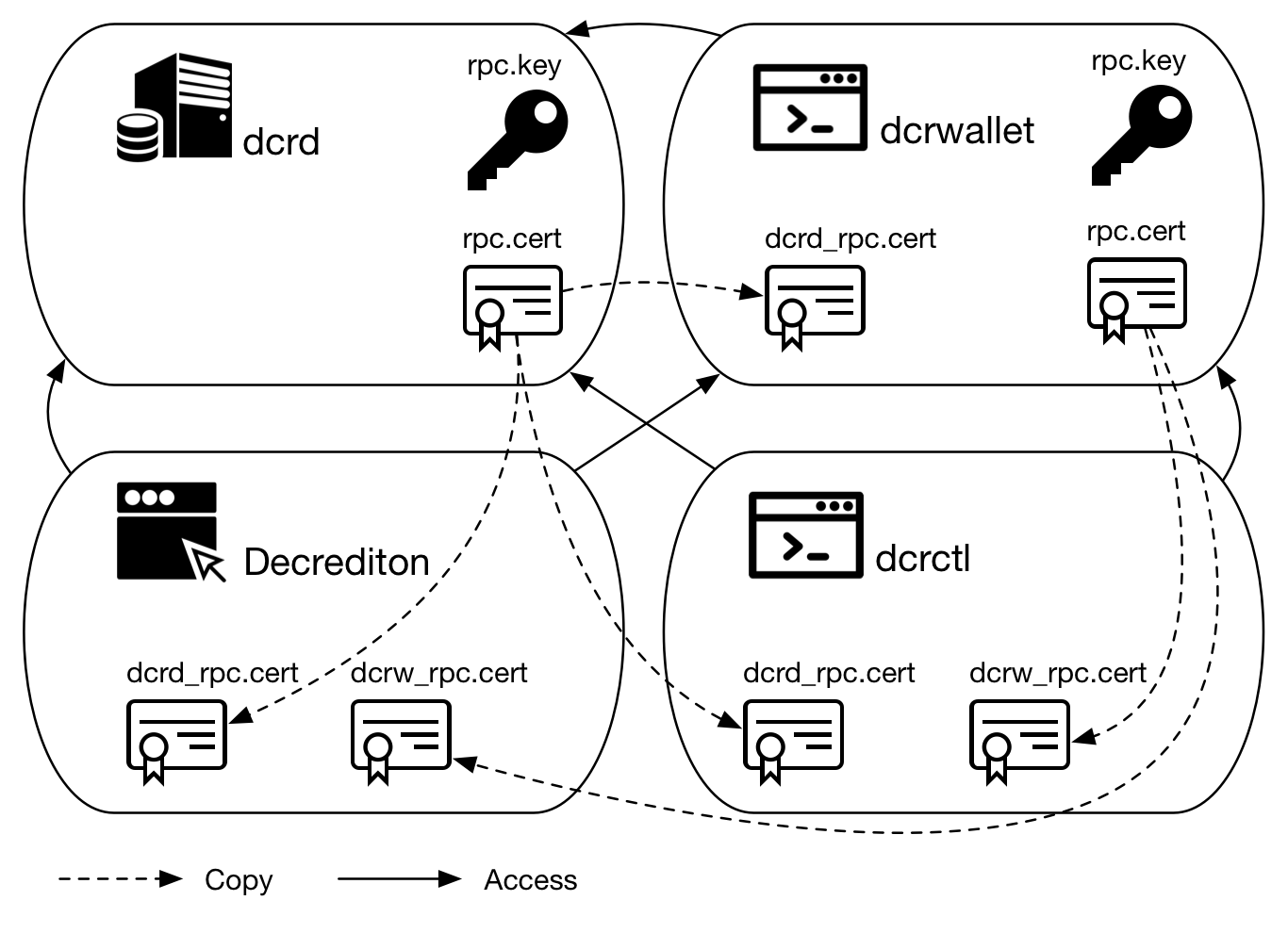 Figure 2 - Network connection depends on validating the certificate