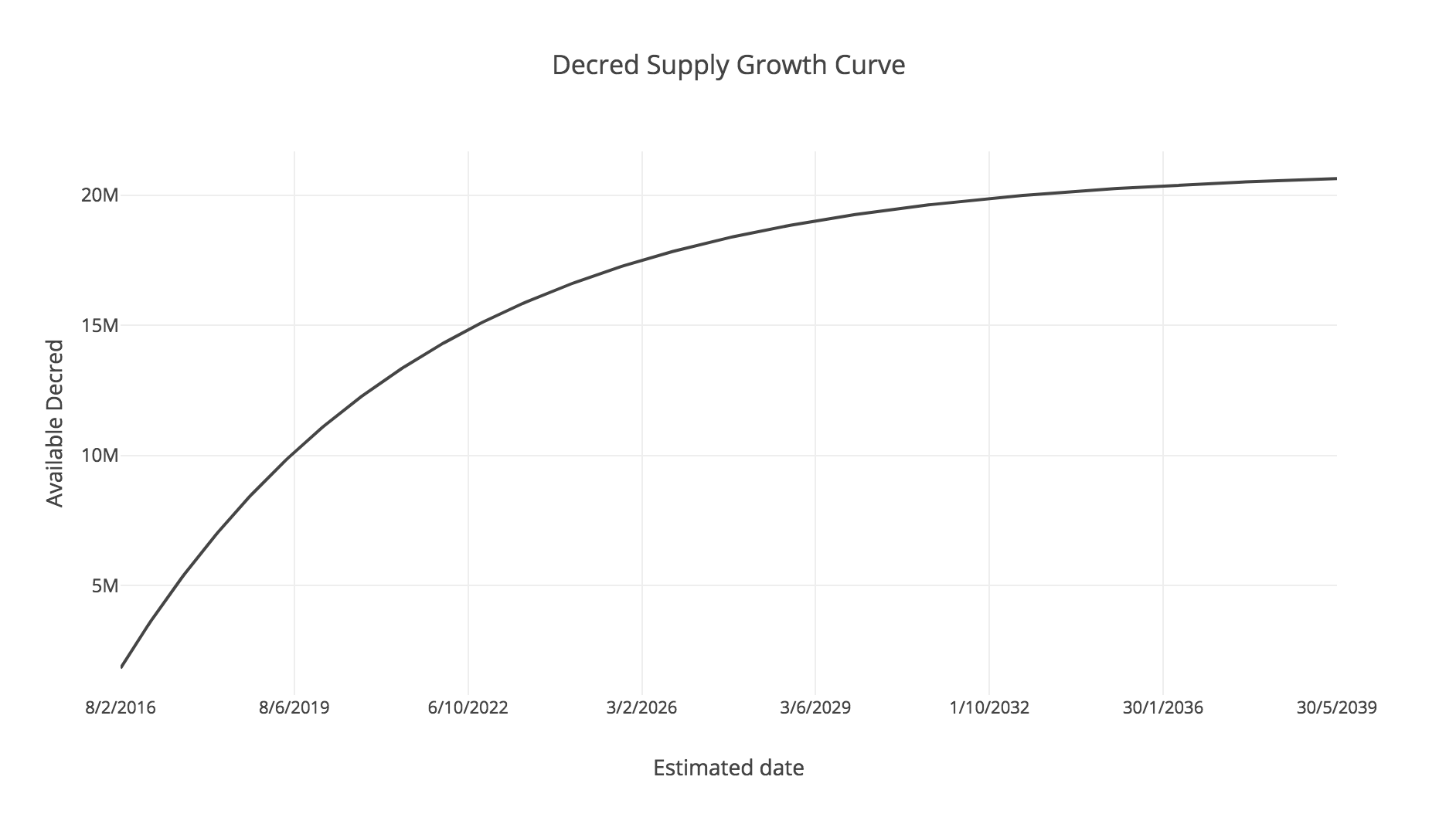 Figure 6 - Decred supply growth curve