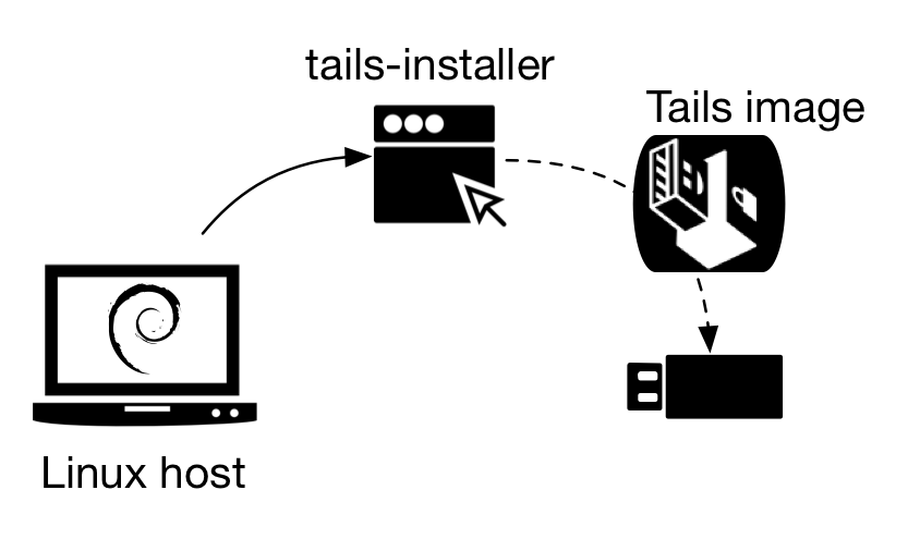 Figure 3 - Linux host with tails-installer installs an image of Tails on a USB flash drive