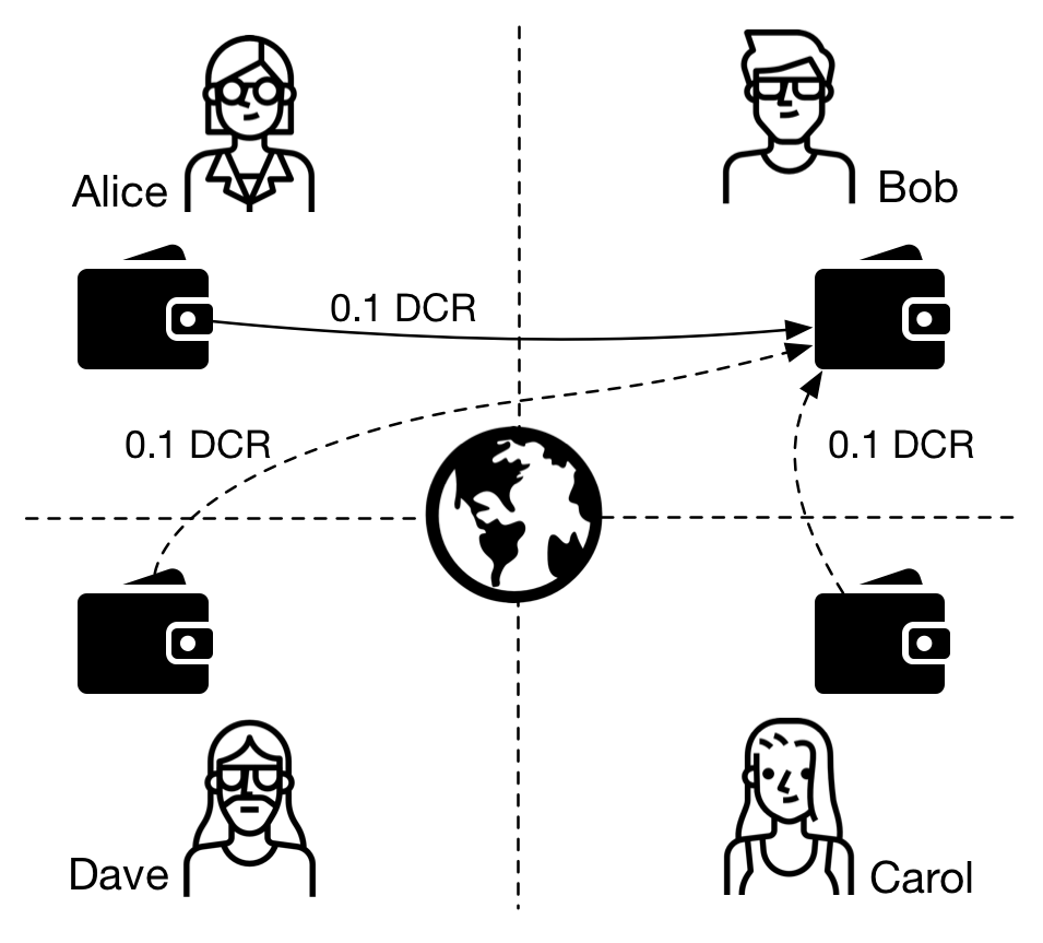 Figure 7 - Who sent the transaction to Bob's wallet?