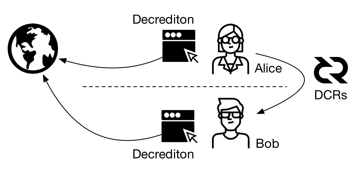 Figure 1 - Alice wants to send 0.1 DCR to Bob