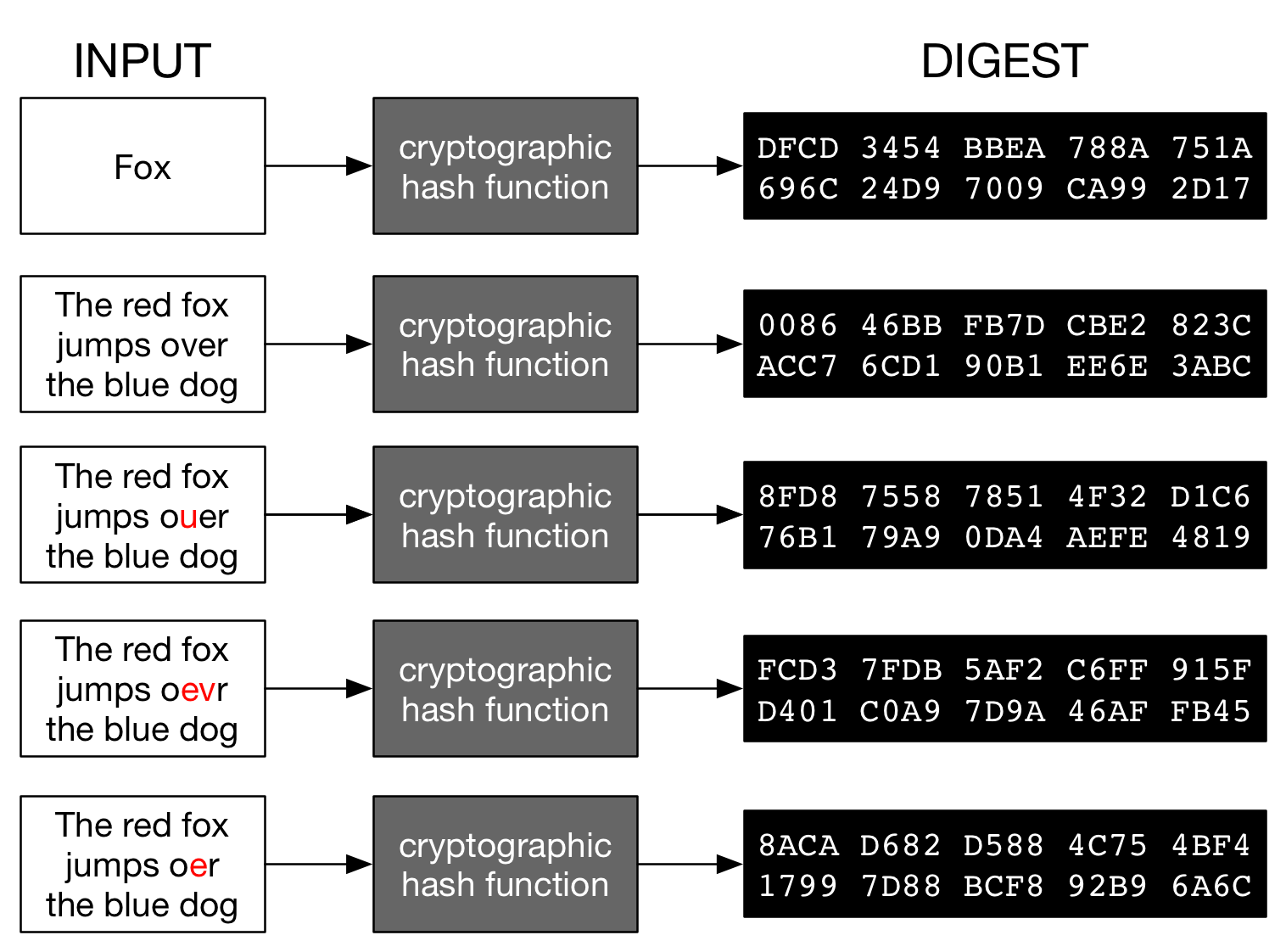 Figure 1 - Cryptographic hash functions - Rebuilt from Wikipedia